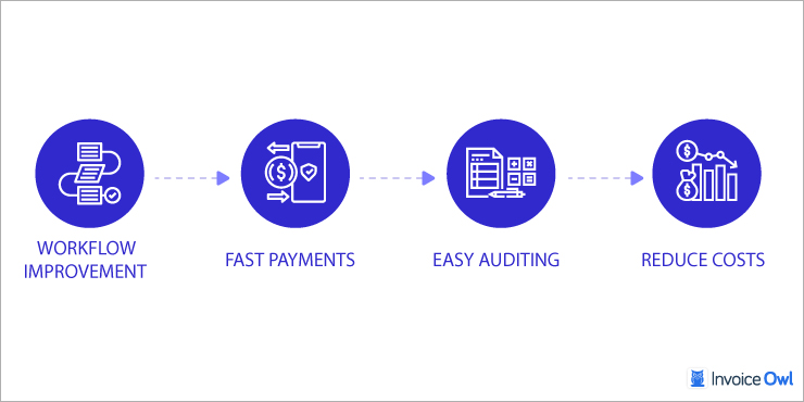 Why You Should Adopt an Automation Solution for Accounts Processing and Vendor Invoices Processing