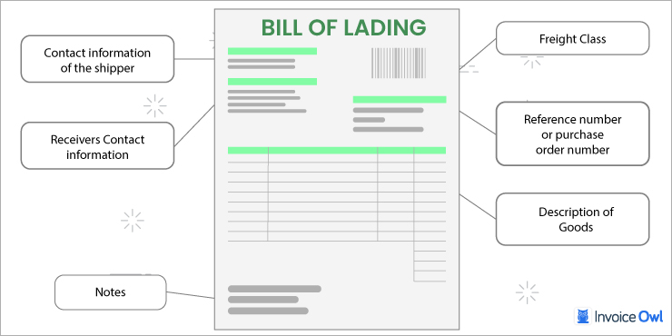 What Should You Include in a Bill of Lading