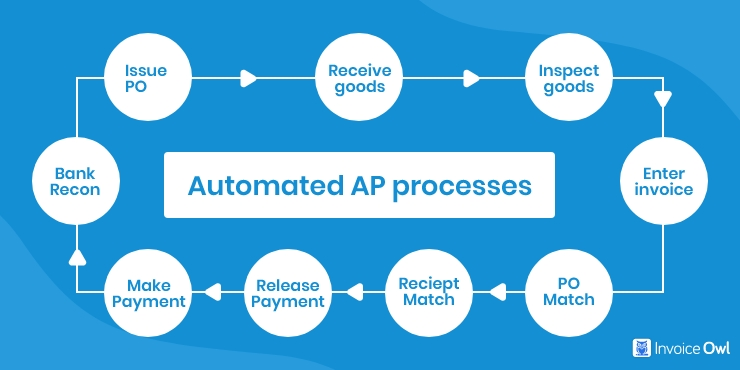 Reduce the Stress of Manual Process with Automated AP Process