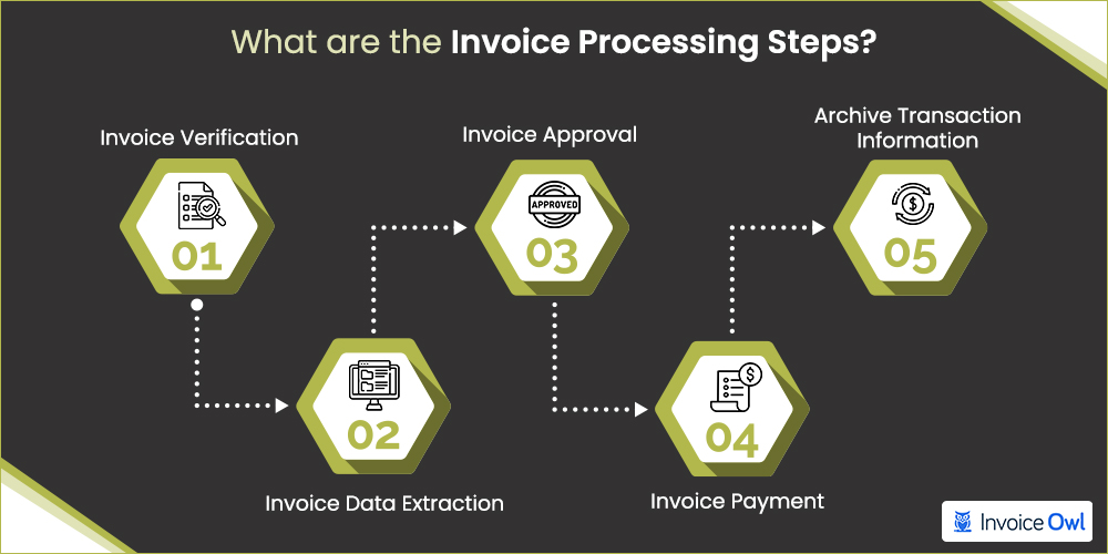 Invoice processing steps