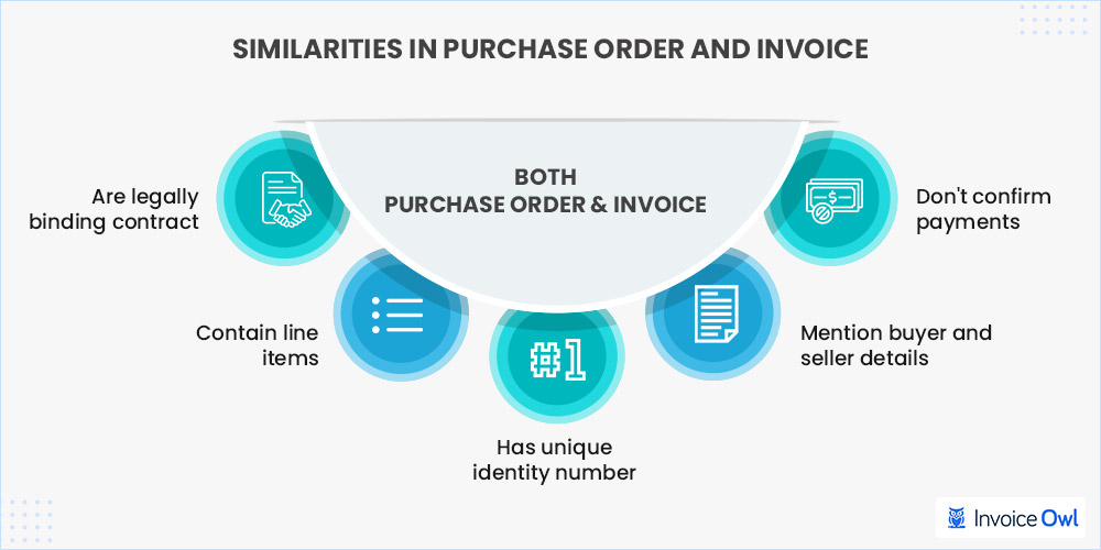 Similarities in purchase order and invoice
